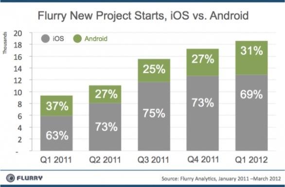 iOS vs Android: 7 a 3 palla al centro