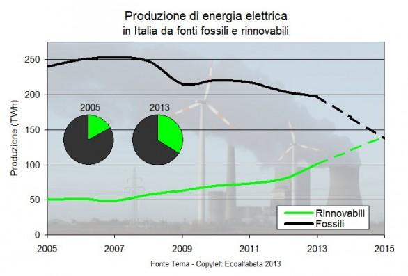 Produzione-energia-elettrica-da-fonti-fossili-e-rinnovabli-2005-2013-586x397