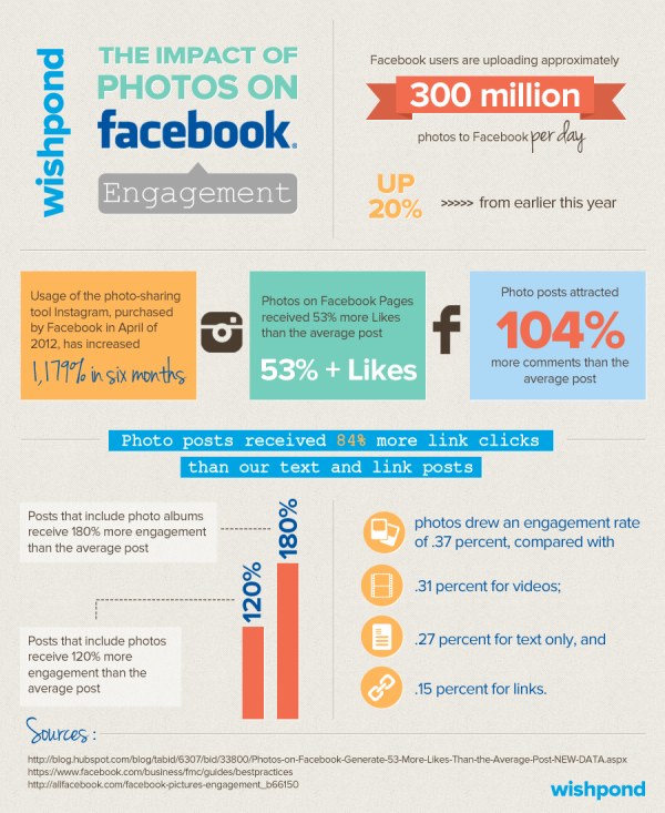 infographic-the-impact-of-photos-on-facebook-engagement