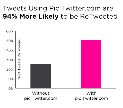 Tweets-with-Images-are-More-Likely-to-be-Retweeted